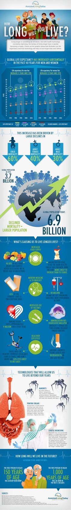 How Long will you Live [Infographic]