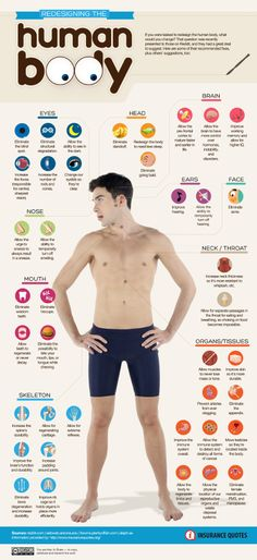 Redesigning the human body #infographic