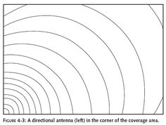 directional antenna coverage area
