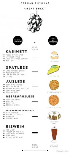 German Riesling Wine Basics  - translated it with desserts