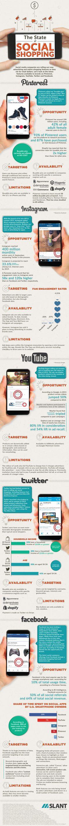 #Ecommerce + Social Media = Social Commerce [Infographic]  #socialcommerce