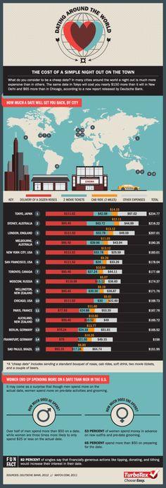 World DateCostsInfographic  http://wefirstmet.com