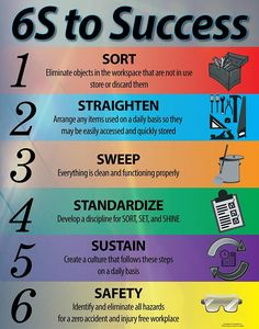 Implementing at Your Work Place Health And Safety Poster, Safety Posters, Supply Chain Management, Project Management, Safety Awareness, Industrial Safety, Math Formulas, Lean Six Sigma, Safety Training