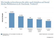 Wahr oder nicht 1/3 der Journalisten recherchieren NIE auf #SocialMedia Plattformen!?