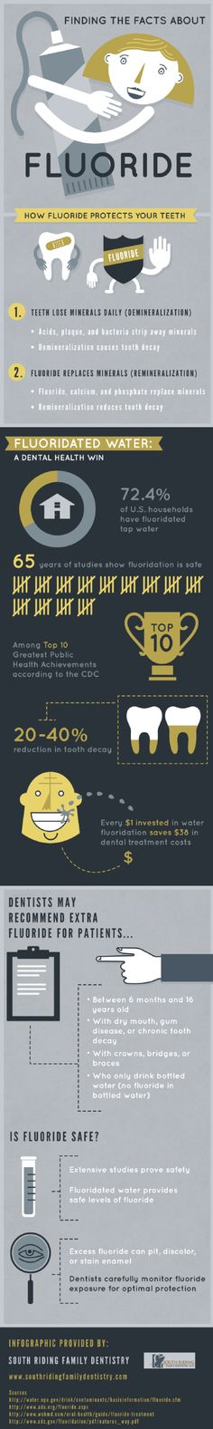 Facts about Fluoride Infographic