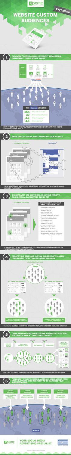 Website Custom Audiences und Retargeting sind dir noch immer nicht klar? Kein Problem. Wir haben beiesome eine schöne Infografik gefunden, die euch einen guten und kurzen Überblick über das Thema.....