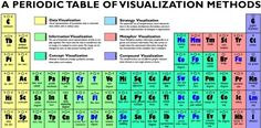 Chart of Visualization Methods(click through into the webpage and mouse over each element to view)is an amazing table with all kinds of visualization methods for teaching in a periodic table form. Its created by, thee-learning course site focuses on a critical, but often neglected skill for business, communication, and engineering students, namelyvisual literacy, or the ability to evaluate, apply, or create conceptual visual representations. creative-fun personal-development…