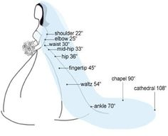 Helpful veil length chart. I'm probably going to want a waltz or a fingertip with a waist- or elbow-length blusher (I like the idea of the groom lifting the veil from the bride's face when he goes for the first kiss) <3