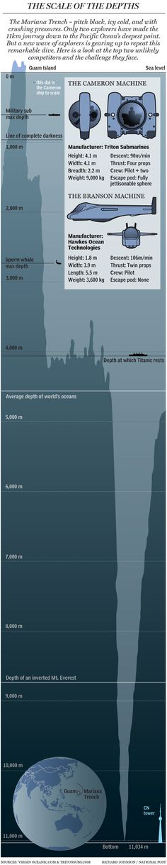 Graphic: Voyage to the bottom of the Mariana Trench  At a depth of 11,034 metres, the Mariana Trench is the lowest point on the surface of the Earth's crust. And it's become the focus of an inner-space race between filmmaker James Cameron and Sir Richard Branson