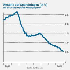 Wie Niedrigzinsen unsere Geldanlagen und Ersparnisse gefährden! Sparer aufgepasst hohe Wertverluste sind in Sicht.   http://www.duratio.de/gefahr-niedrigzinsen-geldanlagen-ersparnisse
