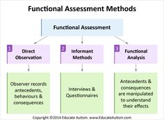 Image depicts the three types of functional assessment: direct observation, informant methods and functional analysis. This puts reasoning as to why we conducted/did everything, especially the interviews (FAST). Behavior Analyst, Behavior Interventions, Behavior Management, Counseling Psychology, School Psychology, Psychology Degree, Behavioral Analysis, Behavioral Therapy, Kids