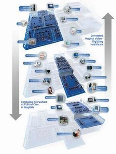 Computing Everywhere at POINT-OF-CARE in Hospitals | Advantech - Digital Healthcare