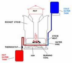 1000 images about chip heater on pinterest rocket for Rocket water heater plans