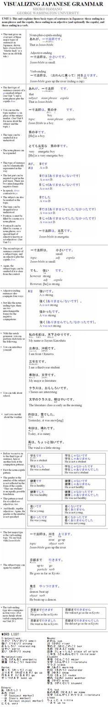 Visualizing Japanese Grammar Unit 1 - Sentence Types (http://www.gwu.edu/~eall/vjg/vjghomepage/vjghome.htm)