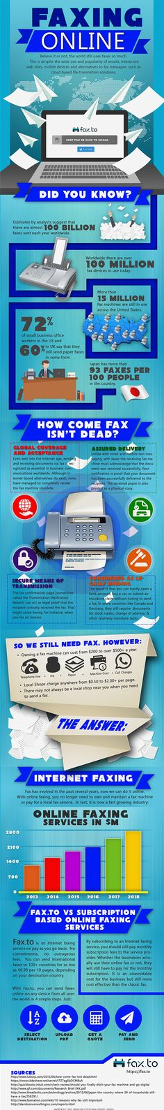 Fax to is the world leader in internet faxing, offering fast, reliable fax service to countries all over the world.  Read here: https://fax.to/blog/online-faxing-infographic