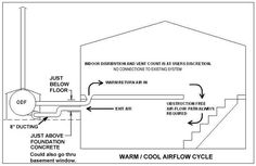 homemade outdoor wood furnace diagrams diy enthusiasts wiring