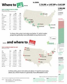 In some real estate markets it's cheaper to buy a home than paying rent. (on a monthly basis) However, there are other markets where because of high home prices, renting is still cheaper.  This real estate infographic highlights both metro markets where it is cheaper to buy and to rent.