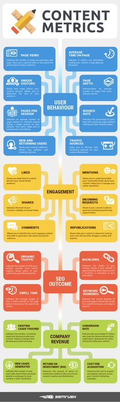 Infographic lists key content marketing metrics to track