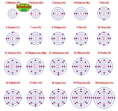 Elektronların Dizilimi ve Kimyasal Özellikler (Konu Anlatımı)