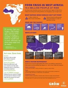 fundraising infographic : fundraising infographic : 18 million at risk in the Sahel food crisis [infograph
