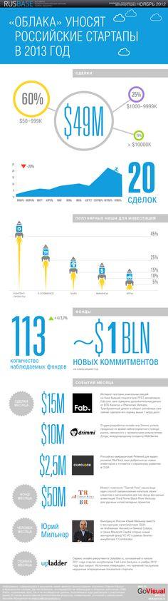 Инфографика ежемесячного отчета о венчурном рынке для портала http://Startup-Afisha.ru. Сделано в production-студии http://GoVisual.ru.
