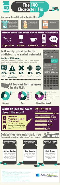 The 140 Character Fix | Are You A Twitter Junkie? #infographic #socialmedia