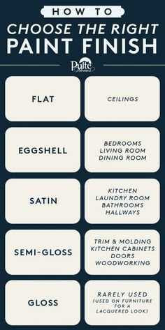 How to Choose the Right Paint Finish: Flat: Ceilings. Eggshell: Bedrooms, Living rooms, Dining rooms. Stain: Kitchen, Laundry Room, Bathrooms, Hallways. Semi-Gloss: Trim & Molding. Kitchen Cabinets. Doors. Woodworking. Gloss: Used often on furniture for a lacquered look.