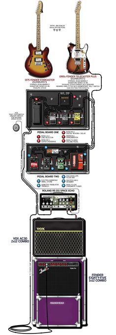 "Jonny Greenwood of Radiohead - Guitar Rig and Gear Setup - ""OK Computer"" Tour - 1997 Guitar Rig, Guitar Pedals, Music Guitar, Guitar Chords, Cool Guitar, Playing Guitar, Acoustic Guitar, Guitar Effects Pedals, Jonny Greenwood"
