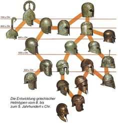 Celtic Helmet Types - A Guide from Peter Connolly's books