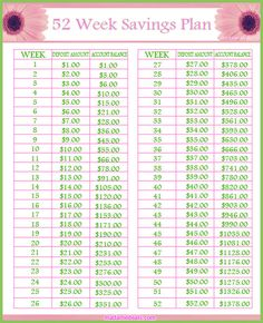 Savings Challenge: Printable 52 Week Savings Plan! Save $1378 after 52 weeks #savemoney #printable