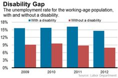 People With Disabilities Face 13.4% Unemployment Rate - Real Time Economics - WSJ
