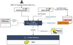 A year of using Presto in production | GREE Engineers' Blog