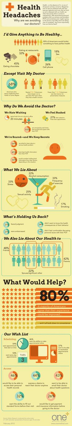 Why are you avoiding doctors? #healthcare