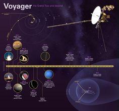 Jet Propulsion Laboratory - Voyager Mission Timeline