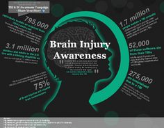 March is Traumatic Brain Injury Awareness Month - check out this infographic on the stats!  http://www.joyelawfirm.com/blog/2013/03/infographic-brain-injury-awareness/#axzz2Msmdu4nO