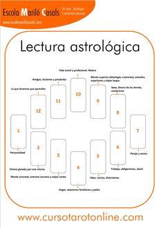 La lectura astrológica es un clasico y la utilazamos como lectura General…