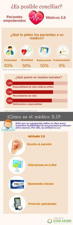 Es posible conciliar pacientes empoderados y médicos 2.0? vía @COMSALUD #eSalud #hcsmeuES #salu20