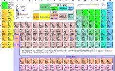Configuracin electrnica de los elementos qumicos bloques de la teresa clotilde ojeda snchez ptable una tabla peridica muy dinmica urtaz Gallery