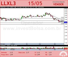 LLX LOG - LLXL3 - 15/05/2012