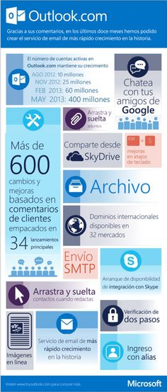 Los cambios del correo de Outlook.com #infografia #infographic #microsoft Email Marketing, Content Marketing, Internet Marketing, Digital Marketing, Microsoft, Linux, Community Manager, Apps, Digital Strategy