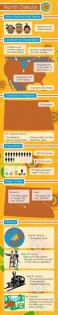 North Dakota Fast Facts Infographic.