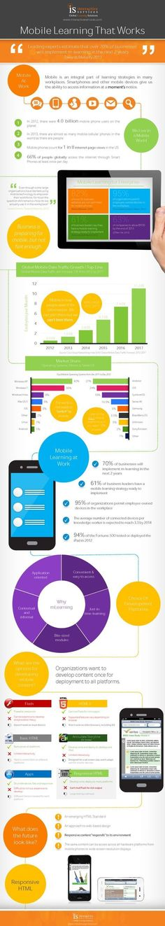 Educational infographic : Implementing Effective Mobile Learning Infographic