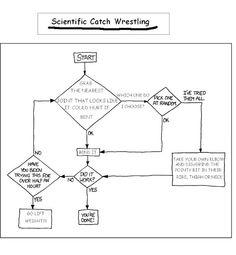 Scientific Catch Wrestling Flowchart