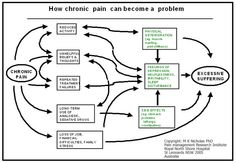 How chronic pain can become a problem