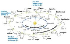 A visual representation of how each #Zodiac signs received their names due to the Sun's position.