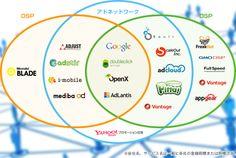 複雑なDSP・アドネットワークマーケットの構造