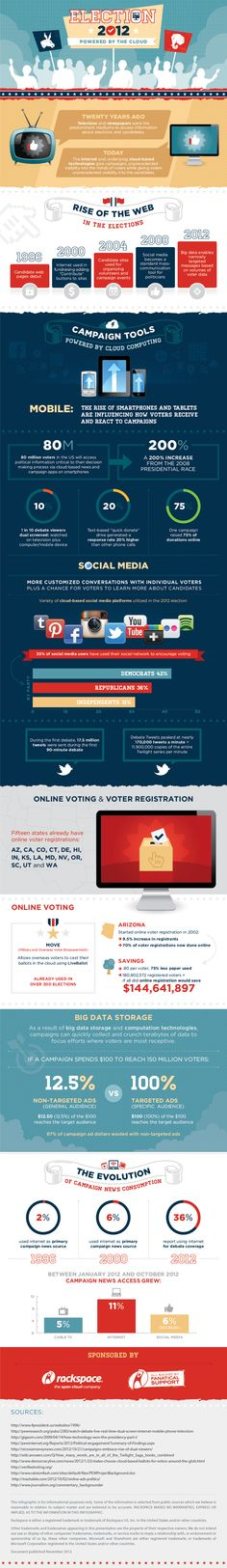 How The Cloud is Powering the 2012 U.S. Presidential Election