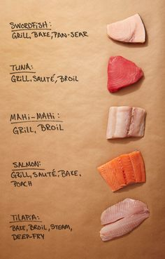 We've created a cheat sheet for anyone who's ever found themselves staring at the fish counter at the supermarket like a wax statue. How on earth are you supposed to know the differences in all those types of fish, let alone the best way to cook them? Find out with our guide.