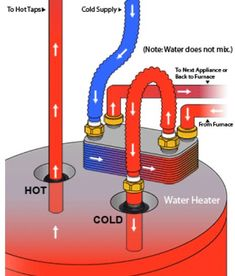 Duct Diagrams | Figure 1 - HVAC furnace and duct system ...