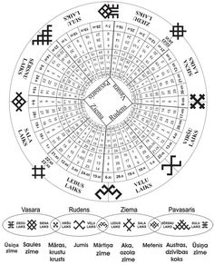 The ancient Balt (Latvian) calendar. Different mythological symbols protecting and guiding times of | How Do It Info